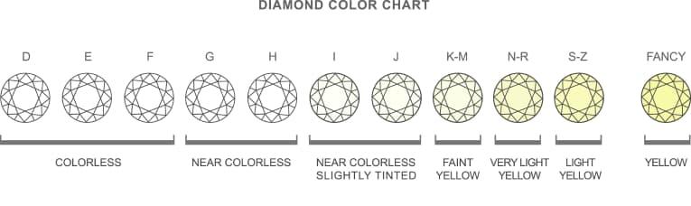Color Of A Diamond 2923 Diamond Color Clarity Chart 2920 X 870 Copy