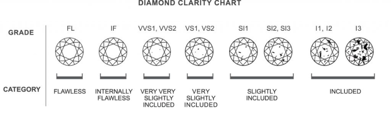 diamond's clarity