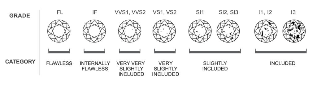 Diamond Clarity Chart 1