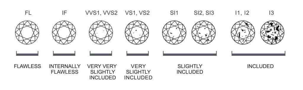Gem Clarity Chart