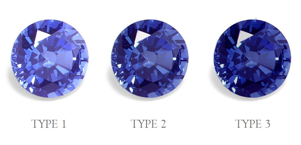 Gemstone Types