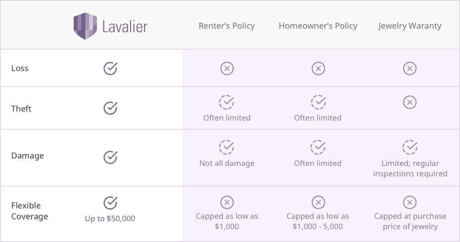 Lavalier Insurance 1